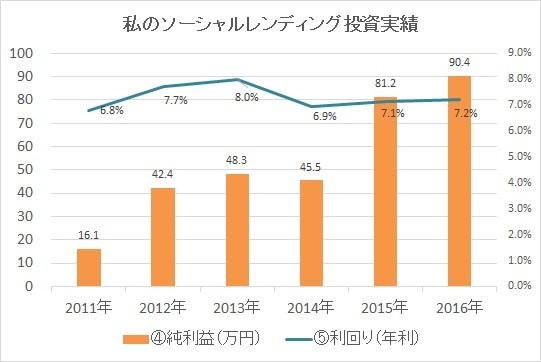 2016年投資実績グラフ2