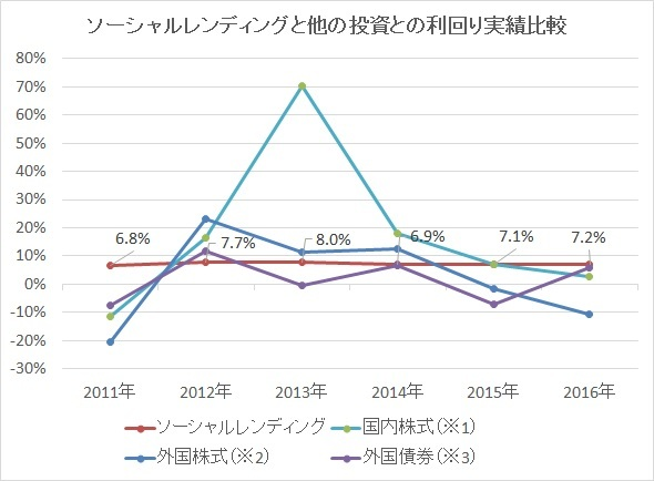 2016年投資実績グラフ3