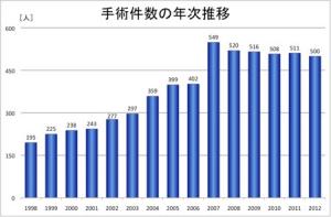 人工内耳の手術数の年次推移