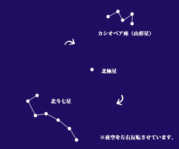 カシオペア 北斗七星 左右反転の図
