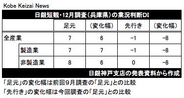 20161214日銀短観兵庫県結果