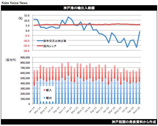 20161219神戸港貿易統計201611