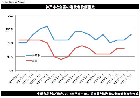 20161227神戸市消費者物価指数