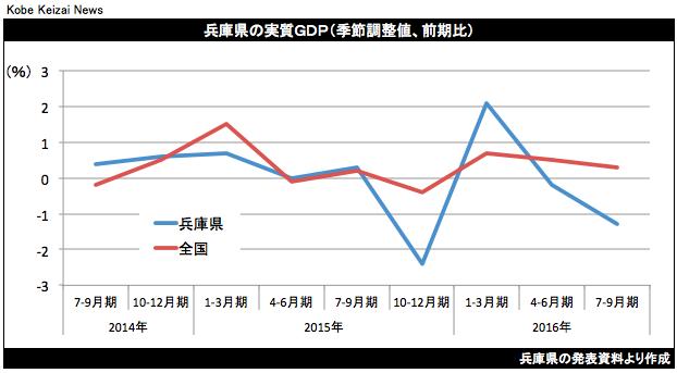 20161228兵庫県GDP3Q