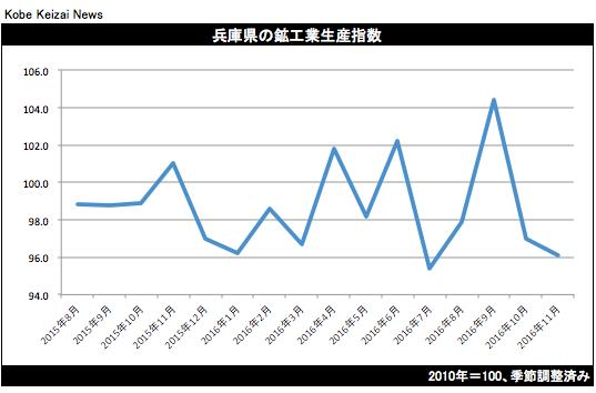 20170120兵庫県鉱工業生産
