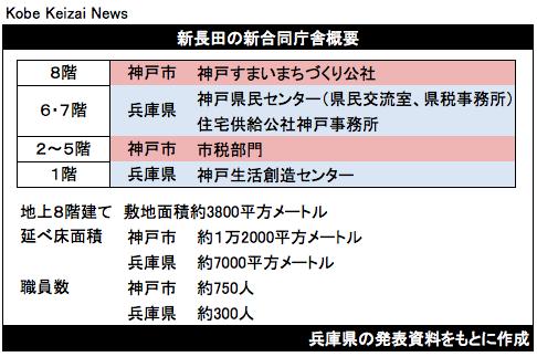 20170123新長田新合同庁舎の概要