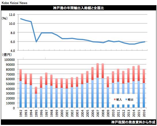 20170125神戸港貿易統計2016年