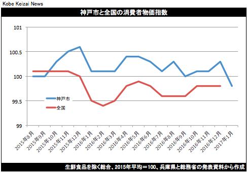 20170128 神戸市消費者物価指数