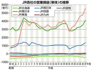 170104産経)JR各社の営業損益(単体)の推移