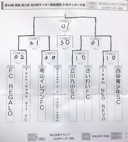 ②立川招待、二日目決勝T結果表