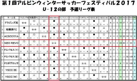 アルビン①予選結果表