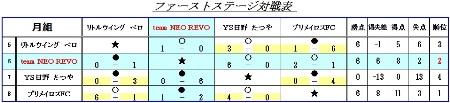 キッズU-7初日結果表