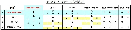 キッズU-7二日目結果表