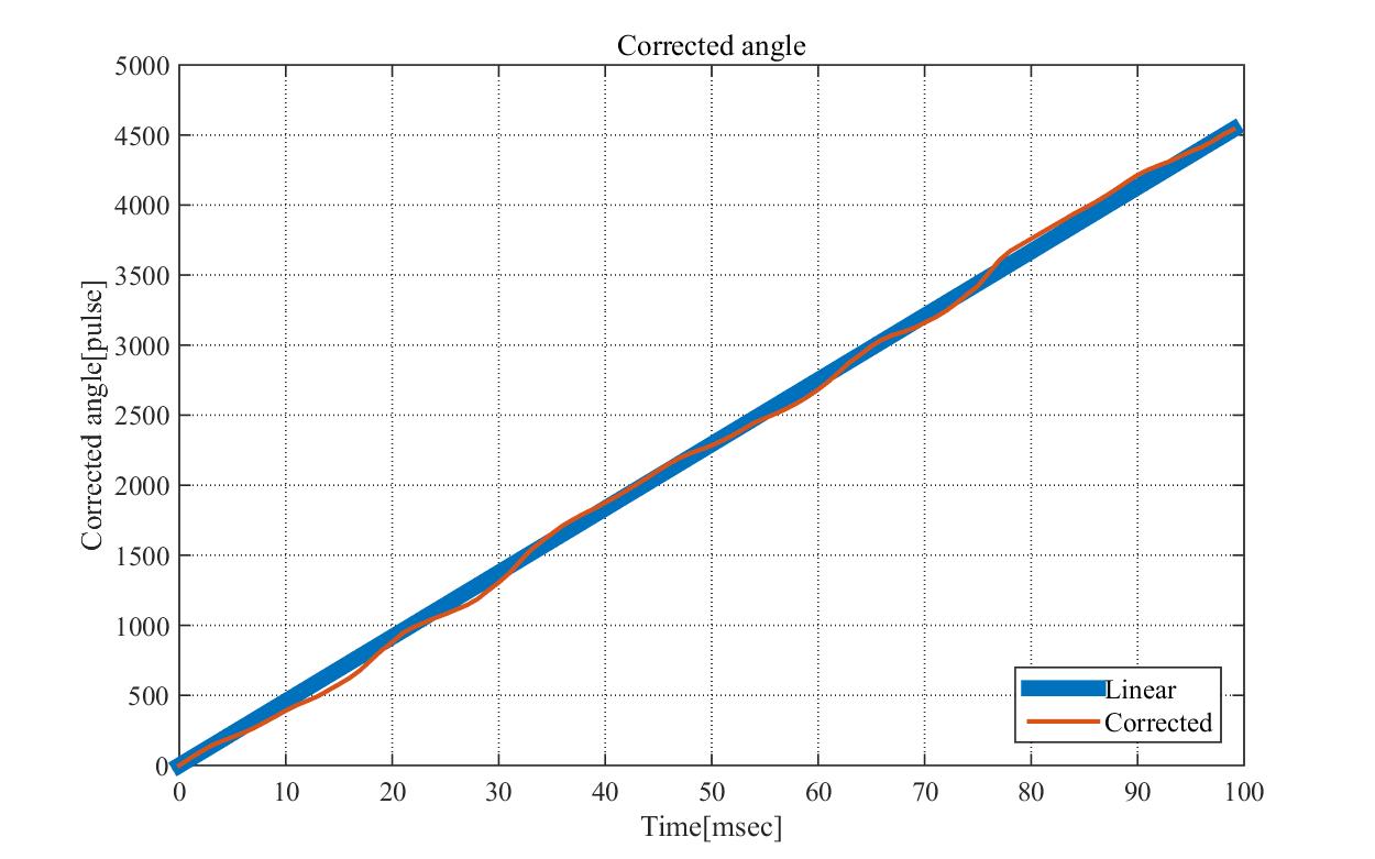 05_Corrected angle