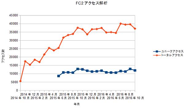 FC2access20161031.png