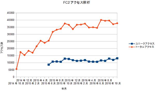 FC2access20161201.png