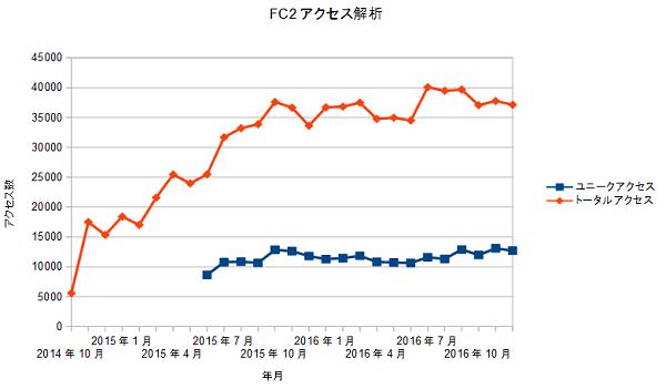 FC2access20170101.png