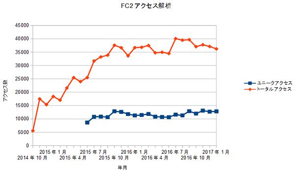 FC2access20170201.png
