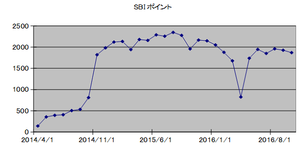 SBIpoint20161101.png
