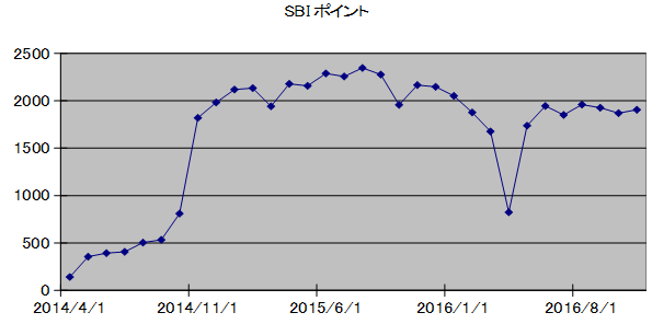 SBIpoint20161201.png
