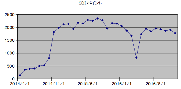 SBIpoint20170101.png