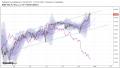 米国株と債券