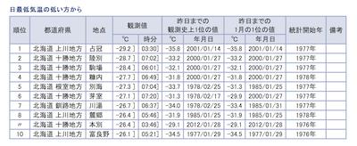 日本最低気温ランキング