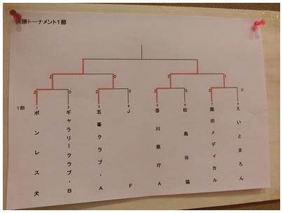 一部トーナメント表