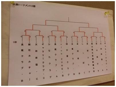 3部トーナメント表
