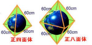 四面体と球
