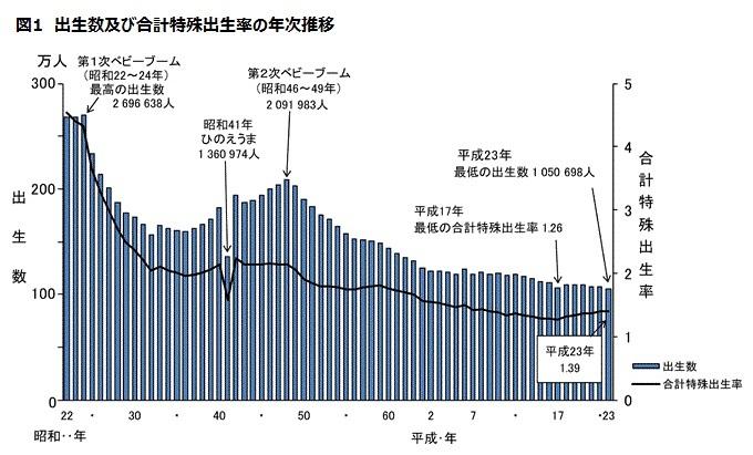 音訳養成講座 グラフ