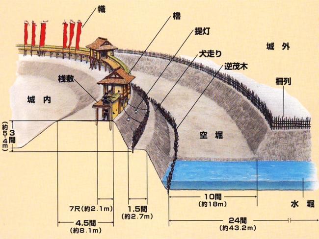 真田丸の構造推定図