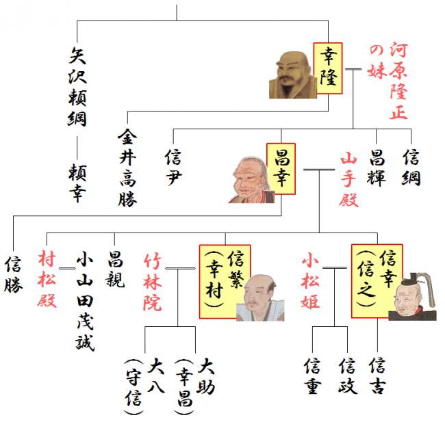 真田三代の略系図