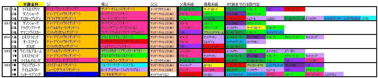 京都金杯血統