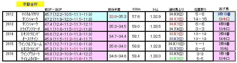 京都金杯ラップ