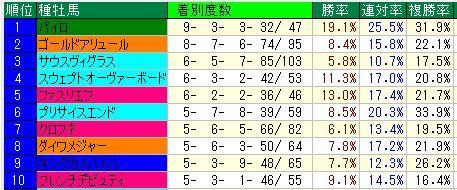 根岸Sダ1400重馬場