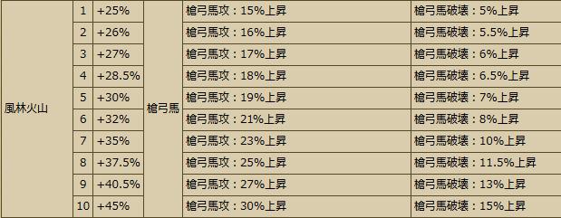 20161228103725Busho-武将スキル - 戦国IXA Wiki