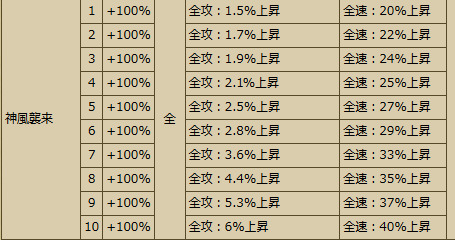 20161228103748Busho-武将スキル - 戦国IXA Wiki