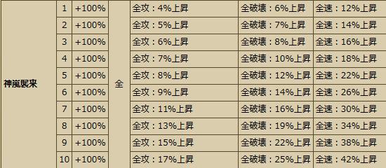 20161228103801Busho-武将スキル - 戦国IXA Wiki