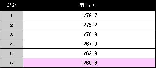 baji3-setteisa-koyakukakuritu.jpg