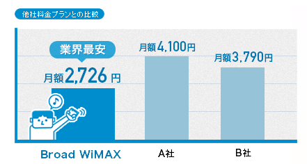 Broad WiMAX 他社比較