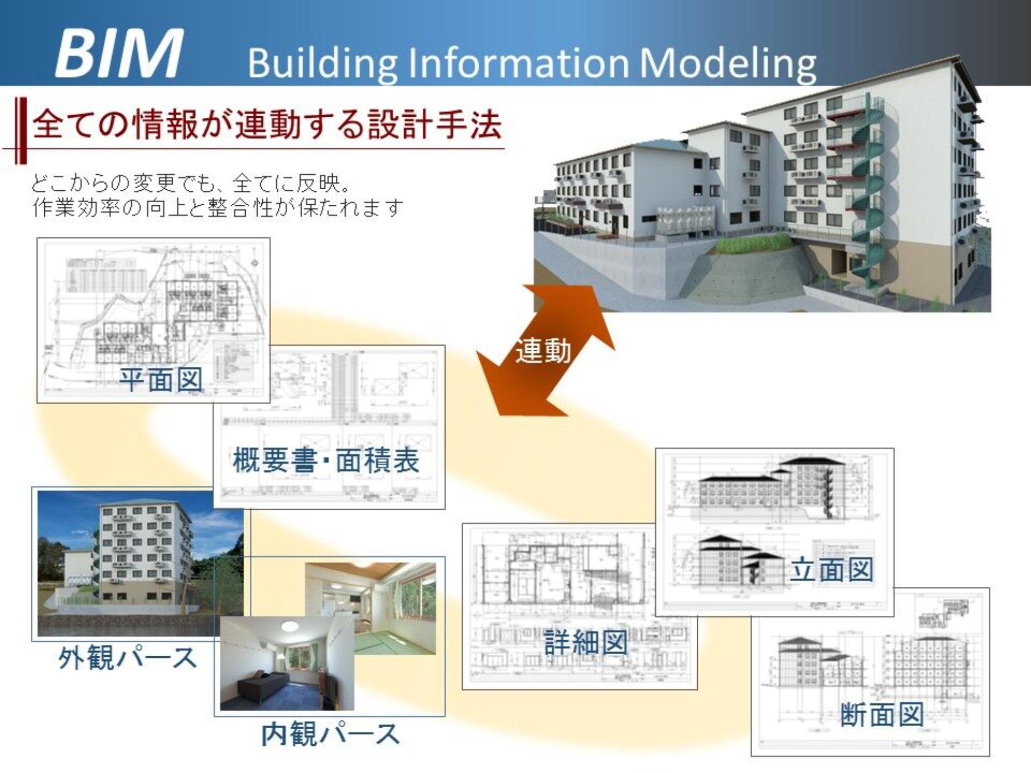 BIMは、全ての情報が連動する設計手法です。