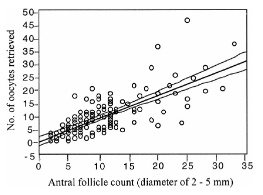 antral follicle count と 採卵数のグラフ