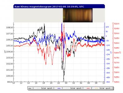 kiruna 地震予知
