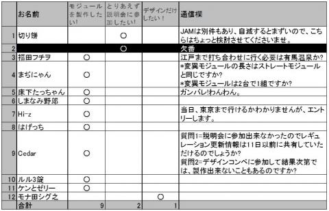 エントリー表2