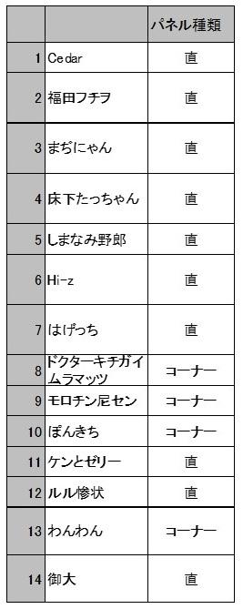 エントリー表3