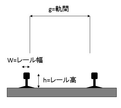 レール表、図
