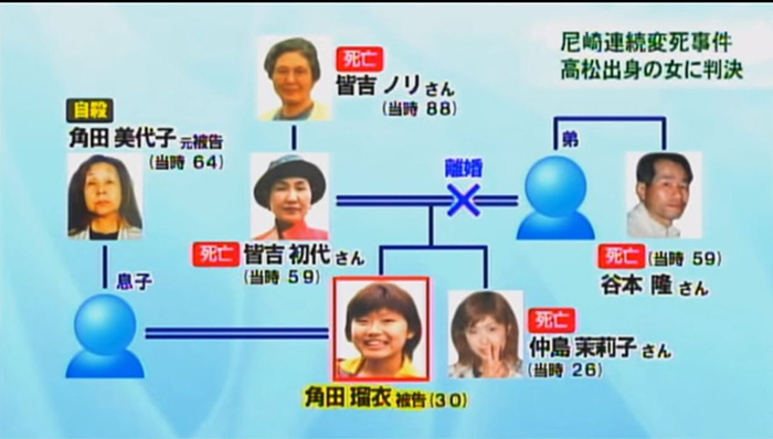 2012年に発覚した尼崎連続変死事件を語っていけ2