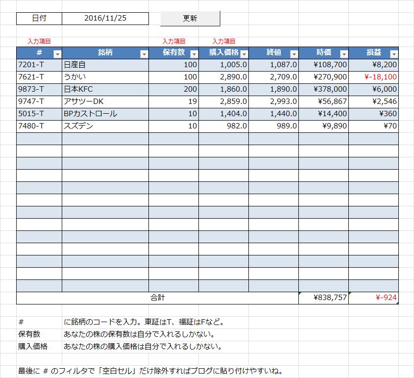 日付指定含み損益算出ツール「あの日のポートフォリオ」