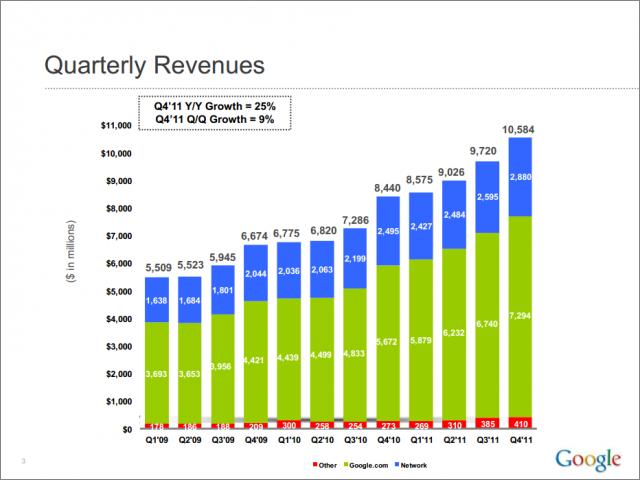 グーグル売上高推移